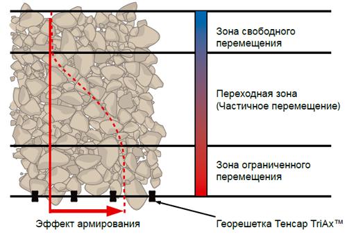 армирование геосеткой